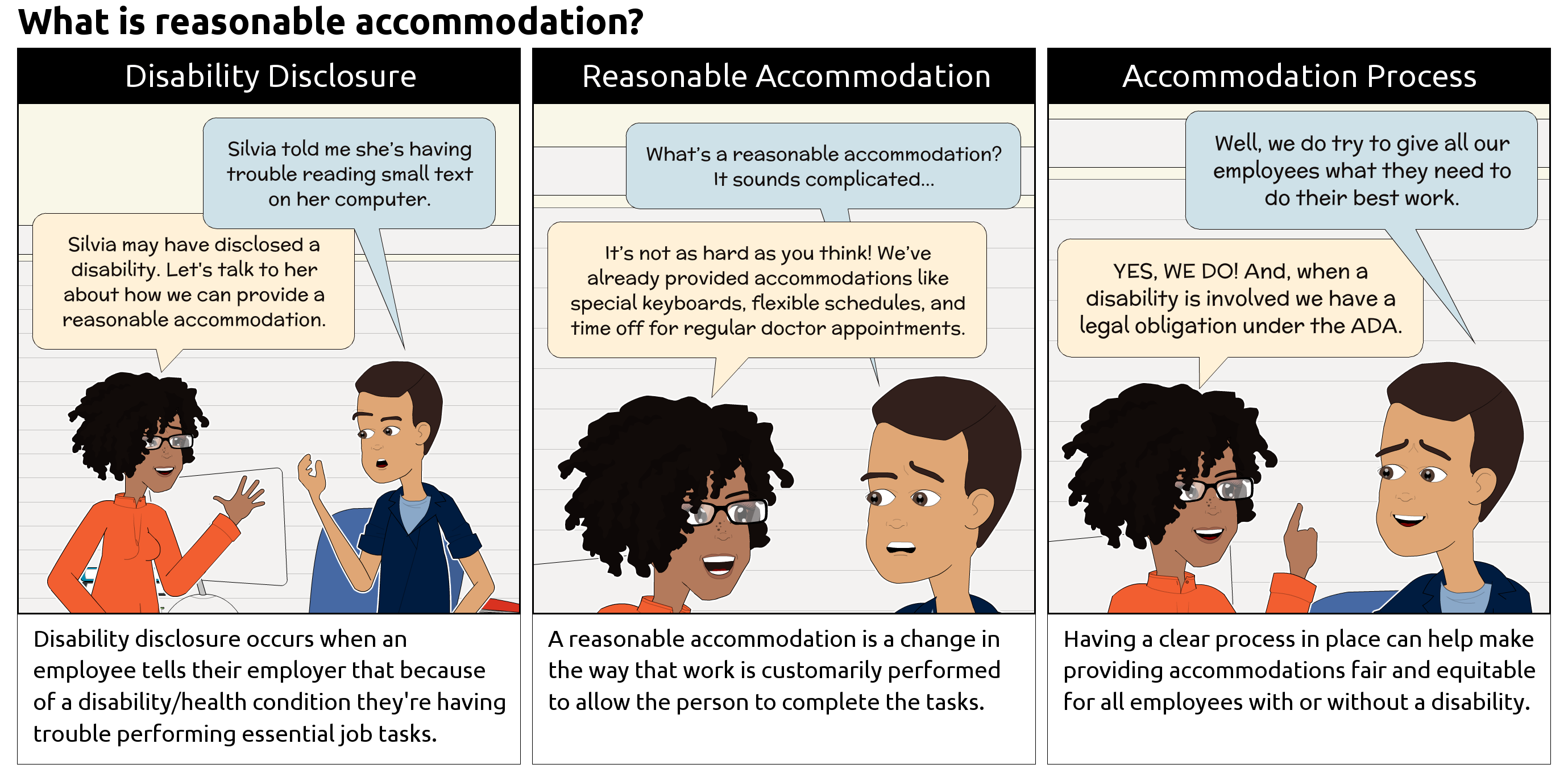 What is reasonable accommodation? Comics have two office workers; one is intended to be a small business owner (male) and the other someone in an HR Role (female). Panel #1 Disability Disclosure Small business owner: 'Silva told me she's having trouble reading the small text on her computer.' Someone in an HR Role: 'Silvia may have disclosed a disability. Let's talk to her about how we can provide a reasonable accommodation.' Supporting text: Disability disclosure occurs when an employee tells their employer that because of a disability/health condition they're having trouble performing an essential job task  Panel #2 Reasonable Accommodation Small business owner: 'What's a reasonable accommodation? It sounds complicated…' Someone in an HR Role: 'It's not as hard as you think! We've already provided accommodations like special keyboards, flexible schedules and time off for regular doctor appointments.' Supporting text: A reasonable accommodation is a change in the way that work is customarily performed to allow the person to complete the tasks.  Panel #3 Accommodation Process Small business owner: 'Well, we do try to give all our employees what they need to do their best work.' Someone in an HR Role: 'YES WE DO! And, when a disability is involved, we a have legal obligation under the ADA.' Supporting text: Having a clear process in place can help make providing accommodation fair and equitable for all employees with or without a disability.
